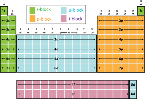 26 Identify The S P D F Blocks On The Periodic Table Table Blocks