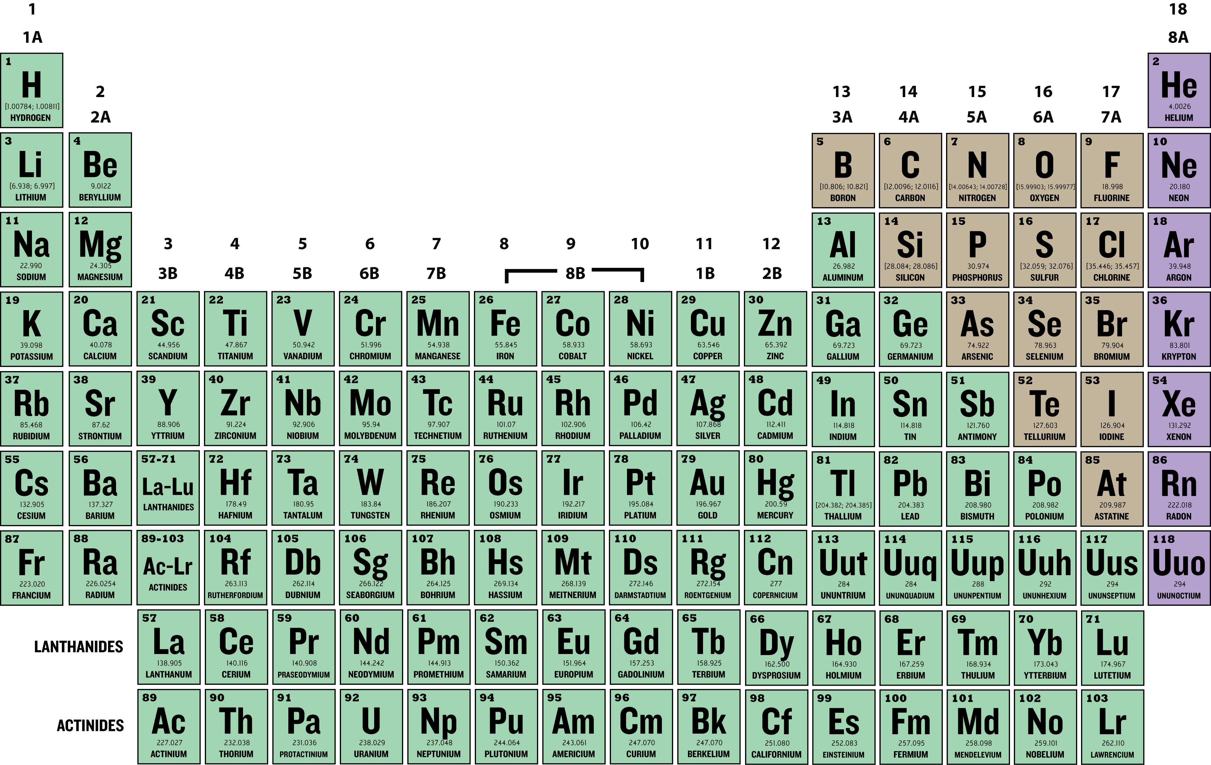 Reactivity in periodic table gallery periodic table images periodic table with reactivity images periodic table images periodic table with reactivity choice image periodic table gamestrikefo Images