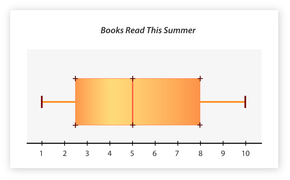 how to draw a box and whisker plot in r