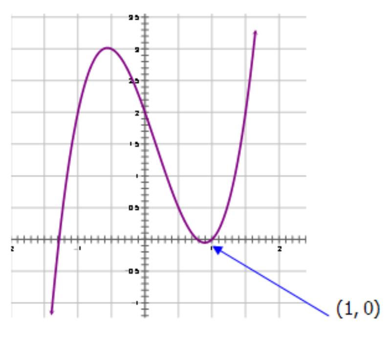 Quartic function