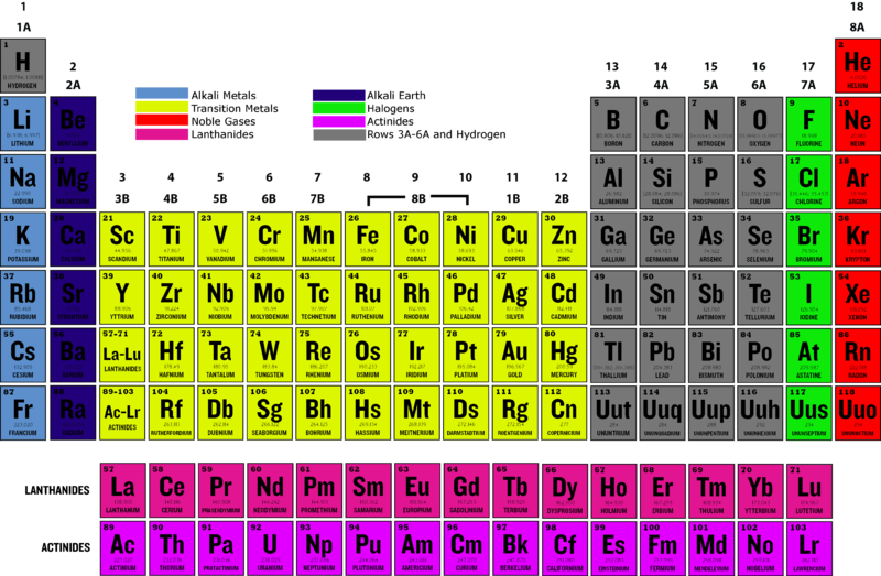 Based on their position in the periodic table from the figure above