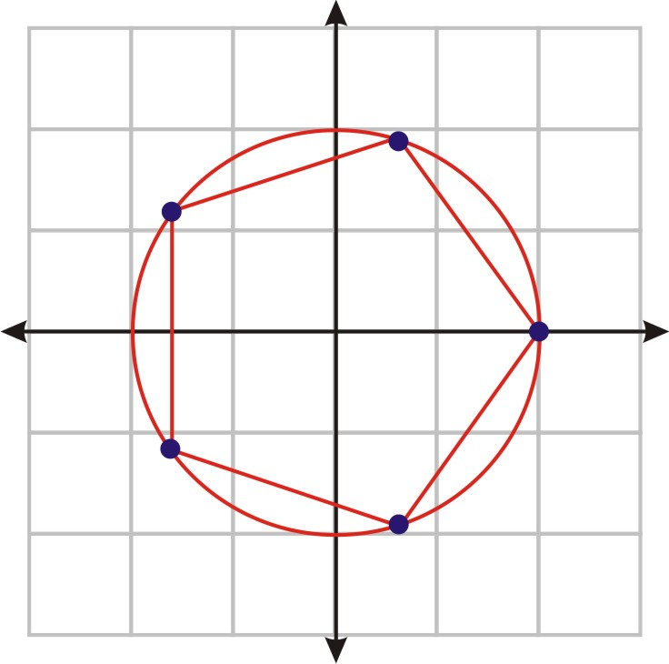 How to find the nth root of a complex number