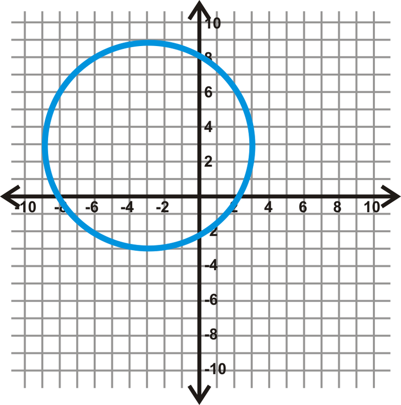 Circles in the Coordinate Plane ( Read ) : Geometry : CK ...