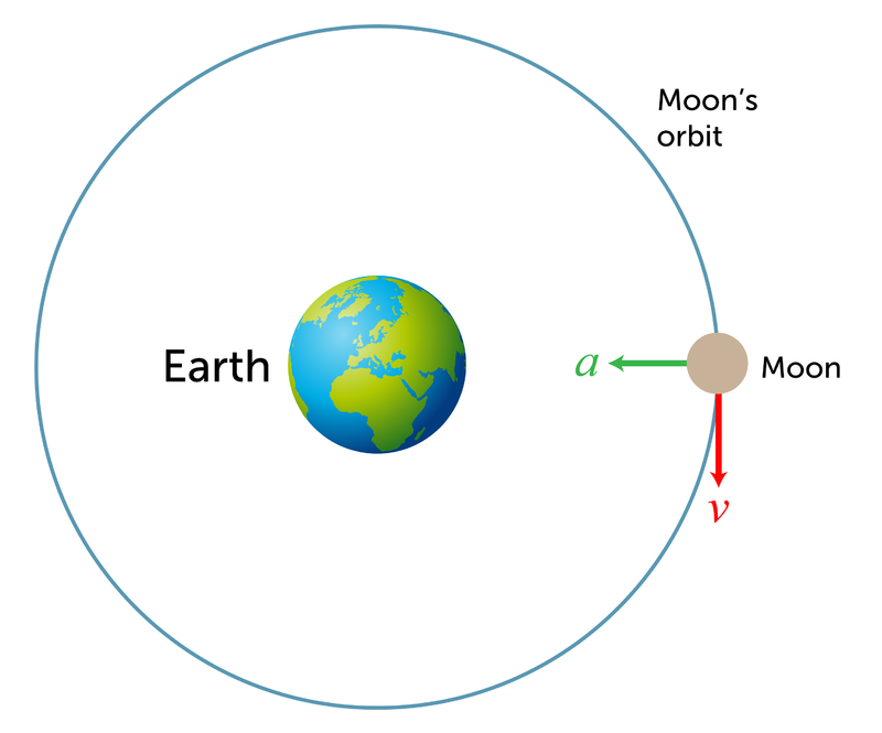Powerschool learning 8th grade science orbital motion summary ccuart Image collections