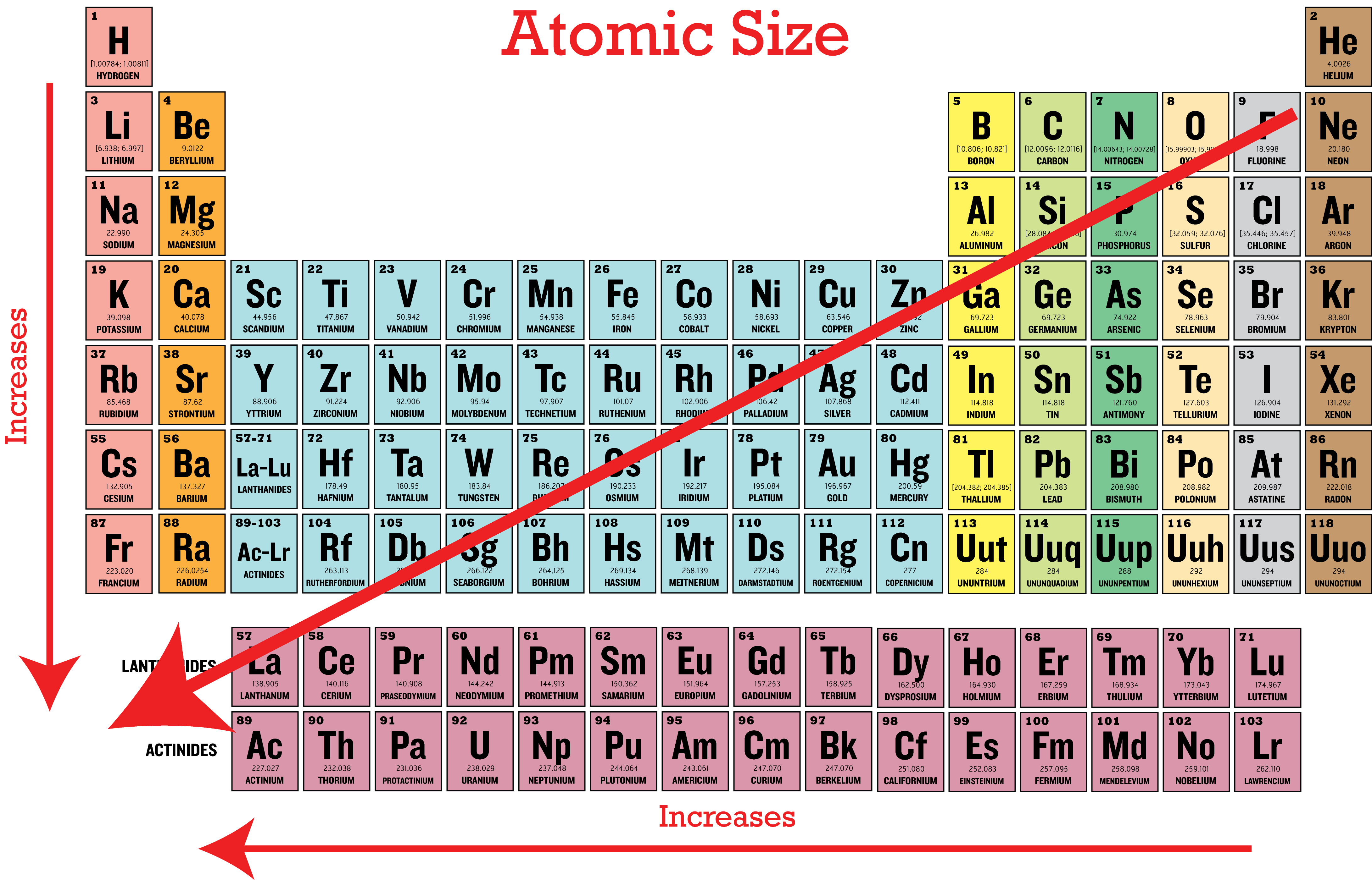 Periodic trends in atomic size ck 12 foundation - Periodic table with radius size ...