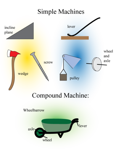 Inclined Plane Simple Machine Ex les further Lever Simple Machine Clip Art as well Ford Timing Chain Wedge Tool moreover Flag Pole as well Simple  pound Machine Projects. on wheel and axle simple machine pulley