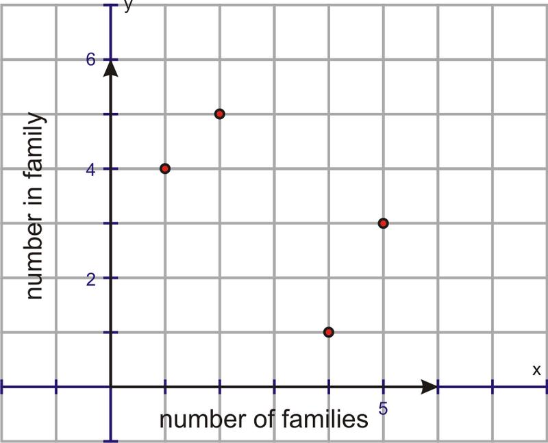 basic graph types ck 12 foundation. Black Bedroom Furniture Sets. Home Design Ideas