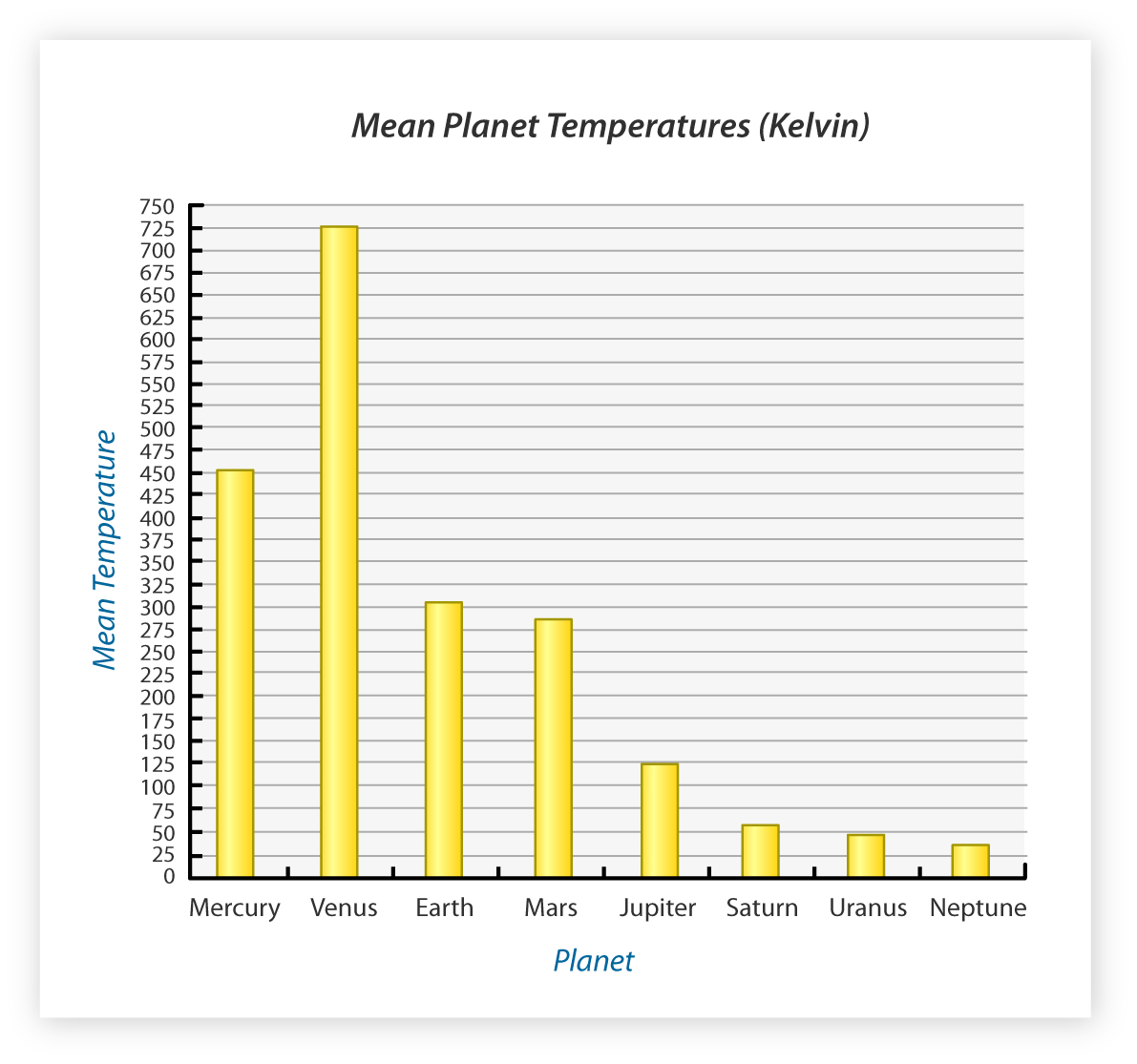 planets temperature bar graph -#main
