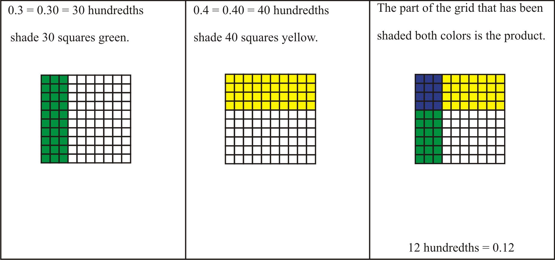 multiplying decimals ck 12 foundation. Black Bedroom Furniture Sets. Home Design Ideas