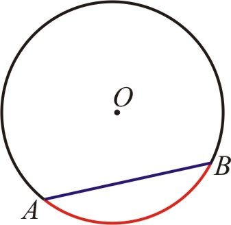 There are several theorems that relate to chords of a circle that we